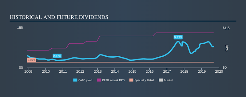 NYSE:CATO Historical Dividend Yield, September 9th 2019