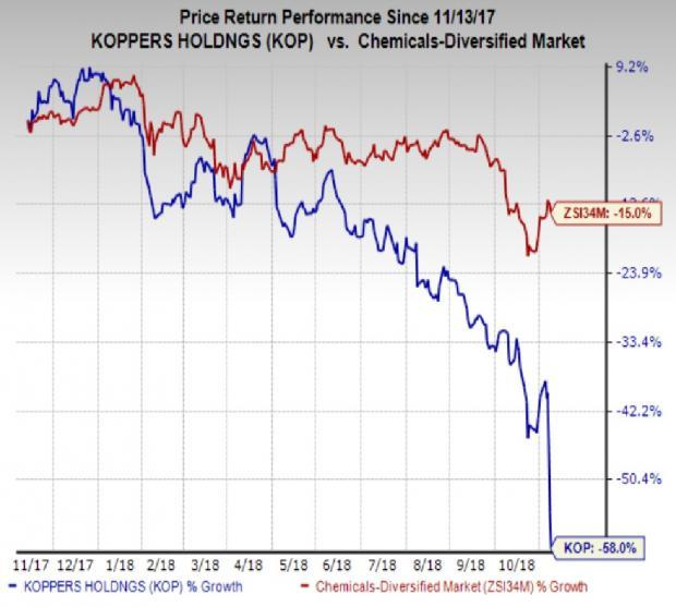 Koppers (KOP) trimmed its adjusted earnings guidance for 2018 to the range of $3.30 to $3.40 per share from its earlier view of $4.05 and $4.25 per share.