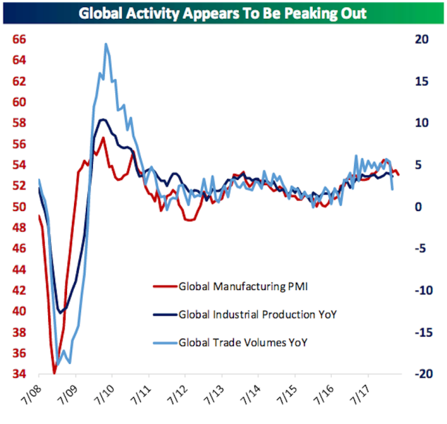 Manufacturing activity has leveled off in recent months while global trade volumes dropped sharply amid recent actions from the Trump administration to alter the U.S.'s agreements with its major trading partners. (Source: Bespoke Investment Group)