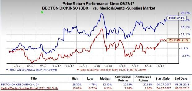 Becton, Dickinson (BDX) gains from strong fundamentals. Recent product recall issues raise concern.