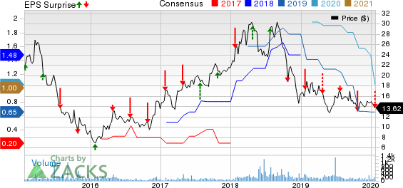 Universal Stainless & Alloy Products, Inc. Price, Consensus and EPS Surprise