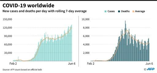 New global cases and deaths per day from coronavirus, with rolling 7-day average, as of June 6