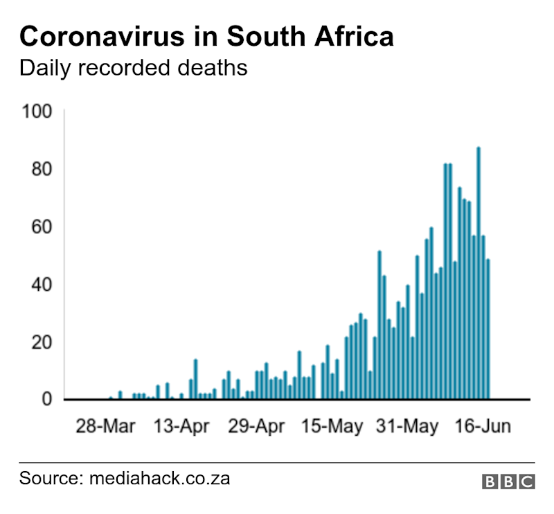 Coronavirus in South Africa. Daily recorded deaths. .