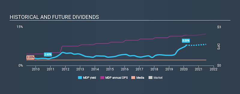 NYSE:MDP Historical Dividend Yield, February 25th 2020