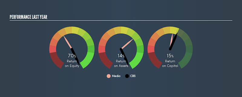 NYSE:CBS Past Revenue and Net Income, May 23rd 2019