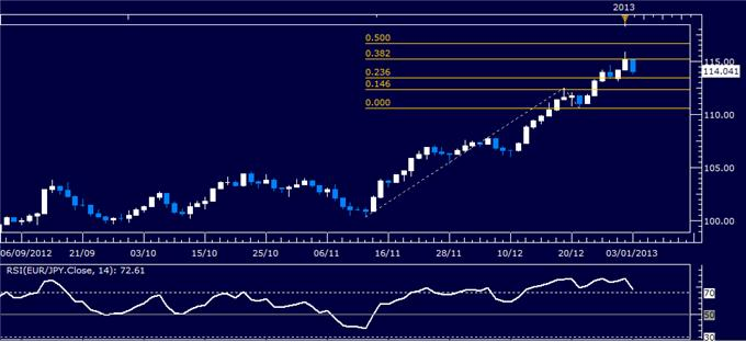 Forex_Analysis_EURJPY_Classic_Technical_Report_01.03.2013_body_Picture_1.png, Forex Analysis: EUR/JPY Classic Technical Report 01.03.2013