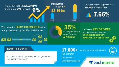 Global Explosive Detection Equipment Market 2019-2023| Evolving Opportunities with Chemring Group and Cobham | Technavio