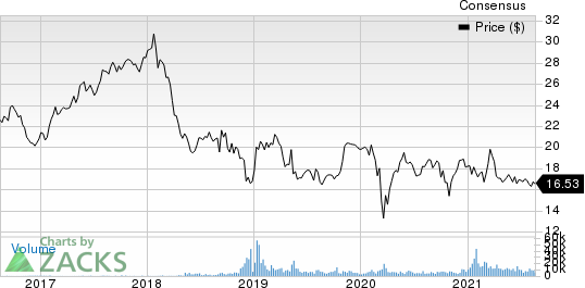 Takeda Pharmaceutical Co. Price and Consensus
