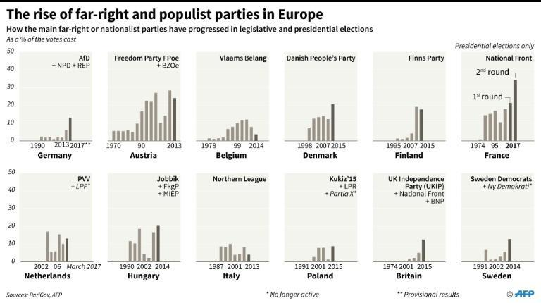 How the main right-wing nationalist parties in 12 countries have progresssed since the 1970s, in presidential and election elections