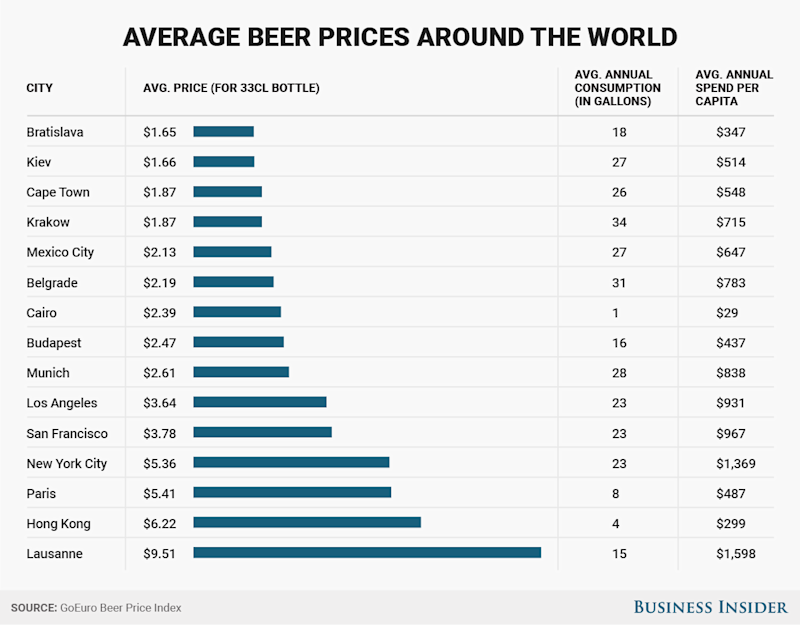 Average Beer Price