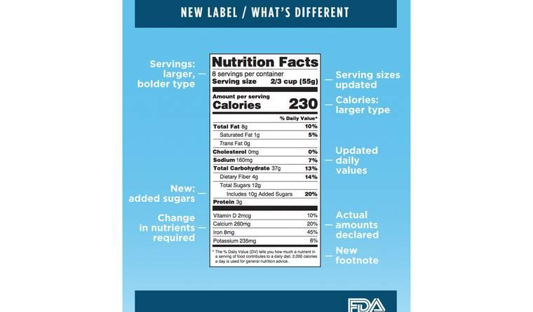 Updated Nutrition Labels Will Show Added Sugars for First Time in History