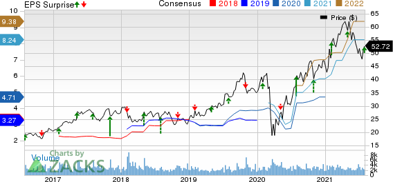 M.D.C. Holdings, Inc. Price, Consensus and EPS Surprise