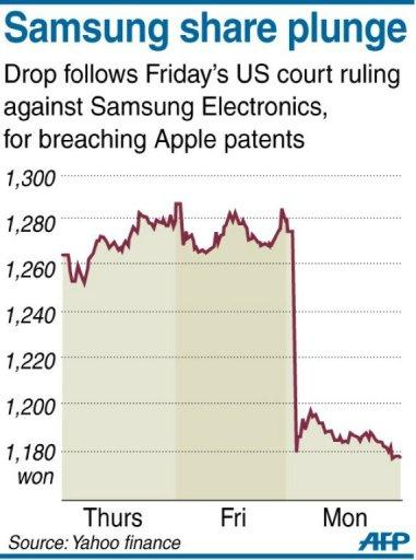 Chart showing share price for Samsung, which suffered a 7.5 percent drop at opening on Monday morning after a US court ruling against the firm for breaching Apple patents
