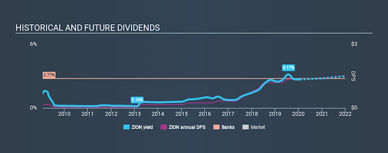 NasdaqGS:ZION Historical Dividend Yield, January 21st 2020