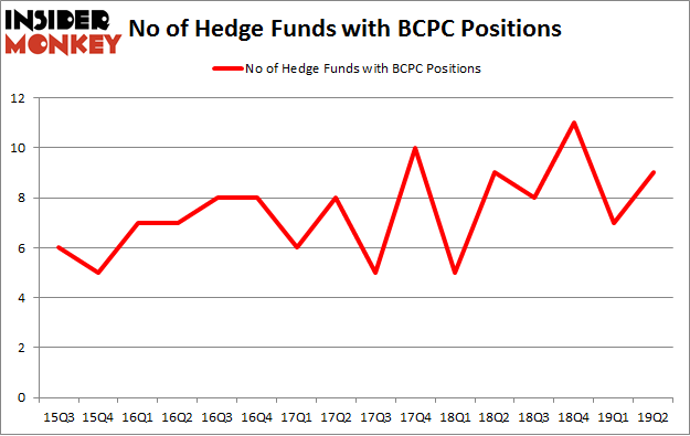 No of Hedge Funds with BCPC Positions