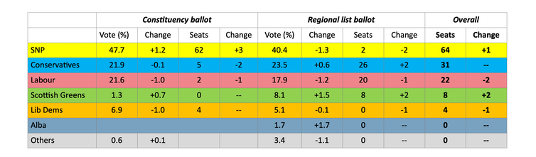 A table showing how the Scottish parliament vote panned out.