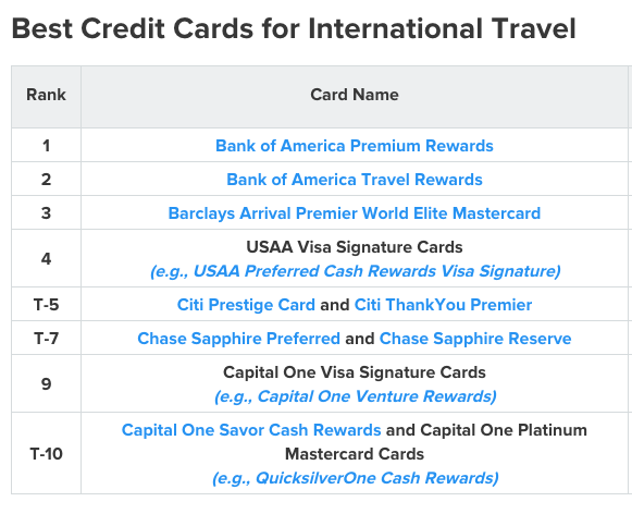 The best credit card for international travel