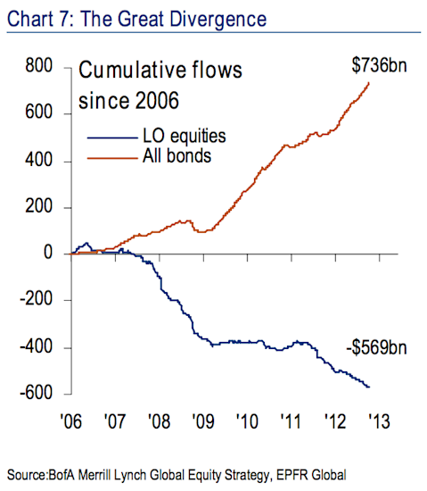 Great Rotation equity bond fund flows