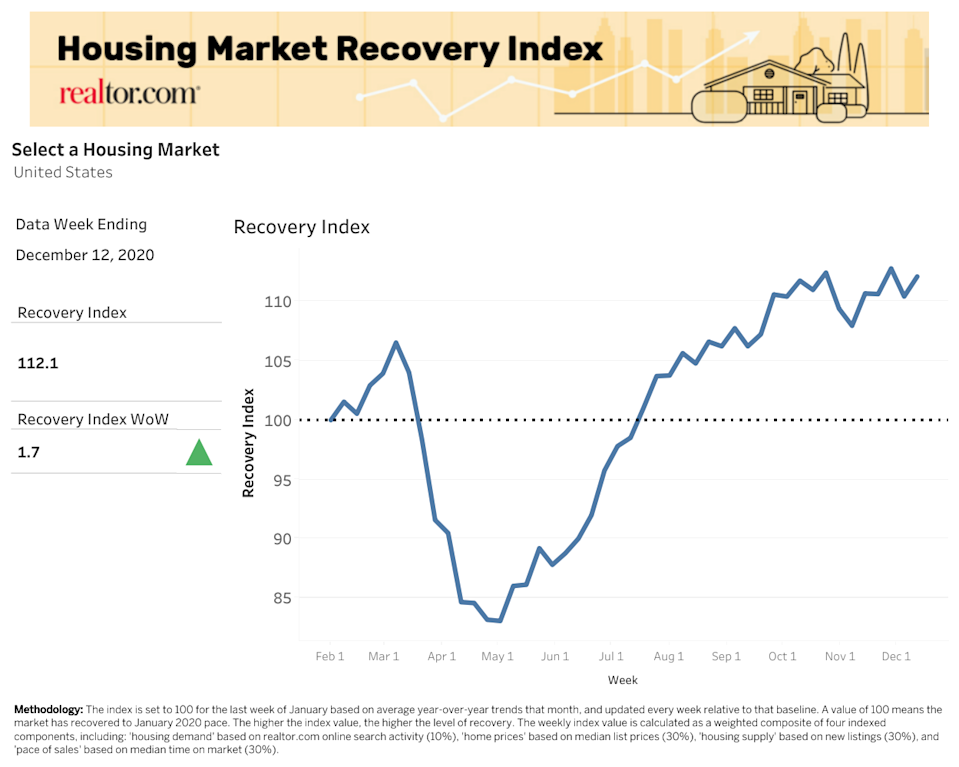 The U.S. housing market has rebounded strongly amid the coronavirus pandemic. (Chart: Realtor to com)