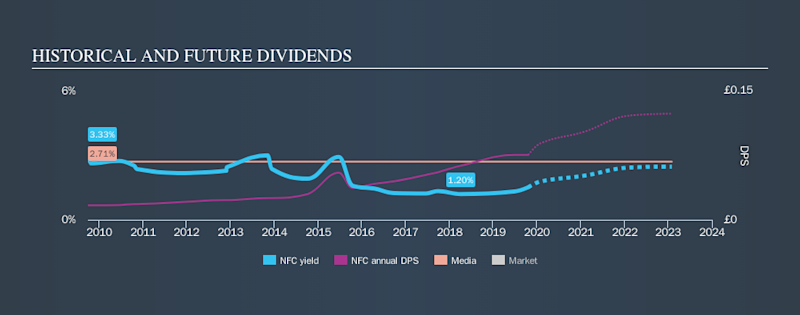 AIM:NFC Historical Dividend Yield, October 20th 2019