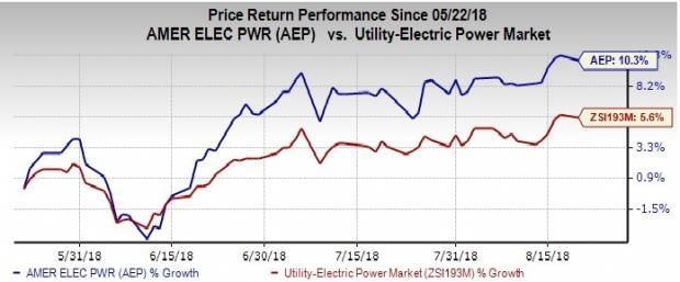 American Electric Power (AEP) and DTE Energy Company (DTE) are on track to see an improvement in results in the upcoming quarters.