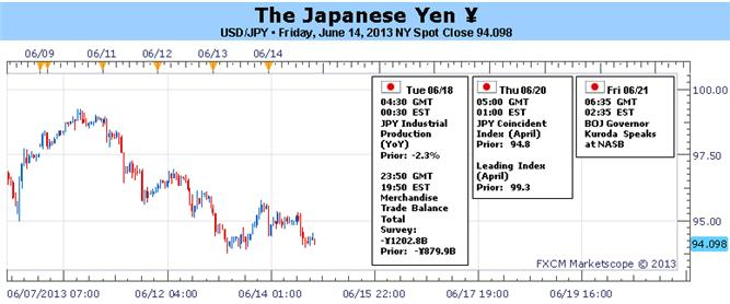 Yens_Gains_to_Extend_as_BoJ_Stands_Pat_Fed_Tapers_Less_than_Expected_body_Picture_1.png, Yen's Gains to Extend as BoJ Stands Pat, Fed Tapers Less than Expected