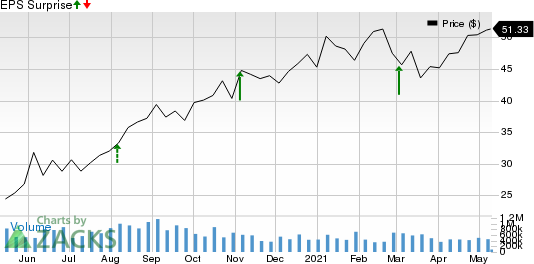 National Vision Holdings, Inc. Price and EPS Surprise