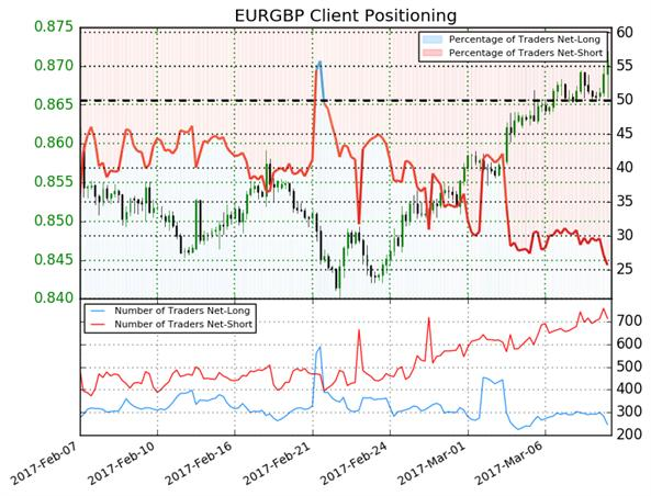 Biggest forex client sentiment