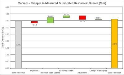Figure 8: Changes to Macraes Measured and Indicated Mineral Resources (CNW Group/OceanaGold Corporation)