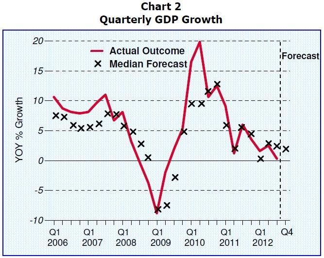 This graphs shows GDP growth outlook is tumbling down