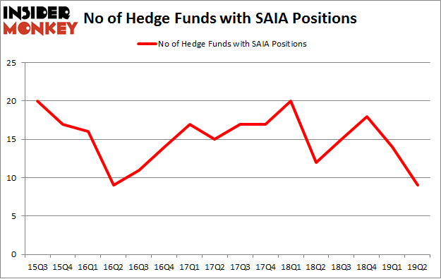No of Hedge Funds with SAIA Positions