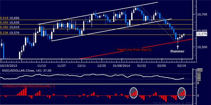 Forex_Dollar_Aims_to_Extend_Recovery_SPX_500_Rejected_at_2013_Top_body_Picture_5.png, Dollar Aims to Extend Recovery, SPX 500 Rejected at 2013 Top
