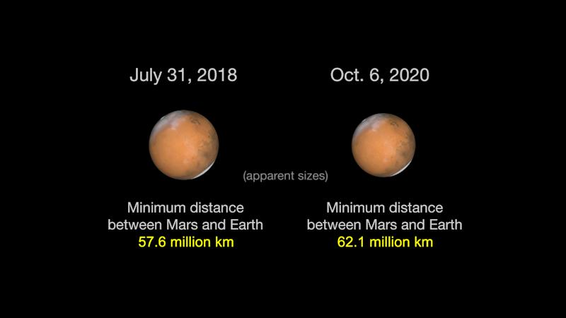 21868 Mars 2018-2020 revised metric NASA