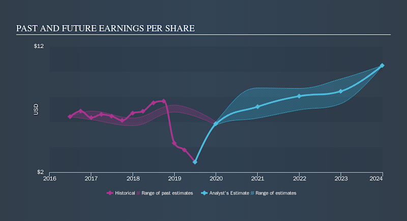 NYSE:ALV Past and Future Earnings, October 14th 2019