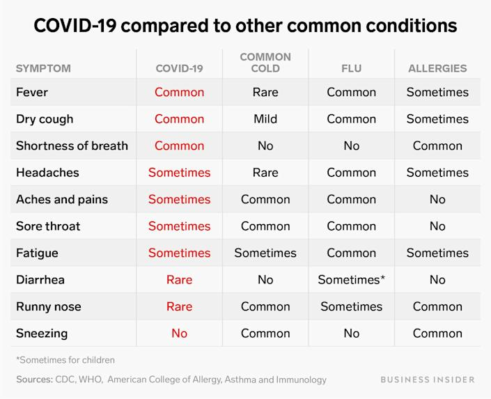 covid 19 compared to other common conditions table