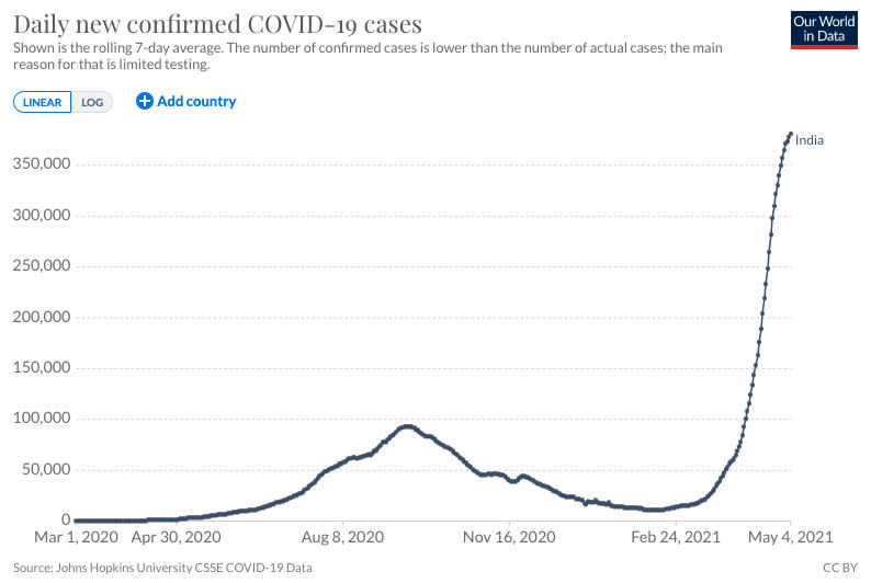 A graph shows the new Covid cases in India. Source: Our World in Data