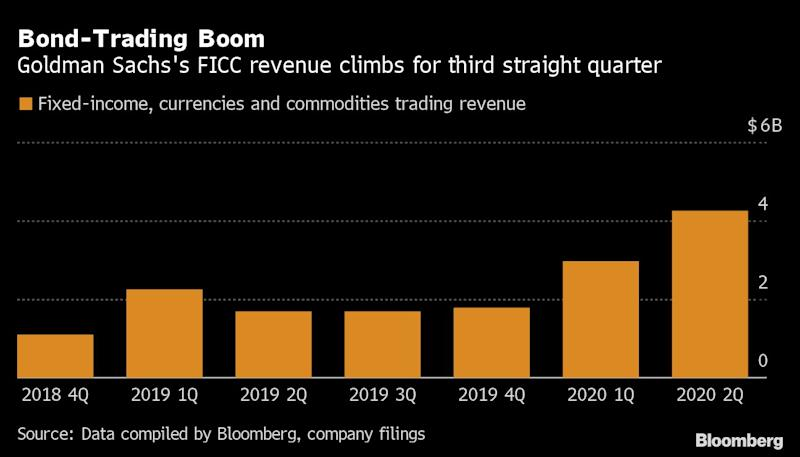 Goldman Sachs' Second Quarter Results Shatters Analysts' Expectations As Trading Business Surges