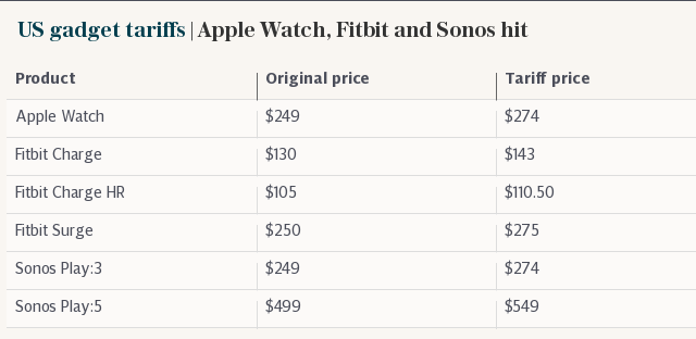 Apple Watch 4: New rumours, release dates and everything we know so far