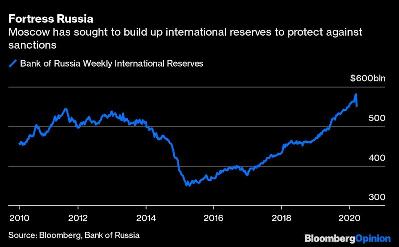 Putin's Oil Price Gambit Has Run Out of Road