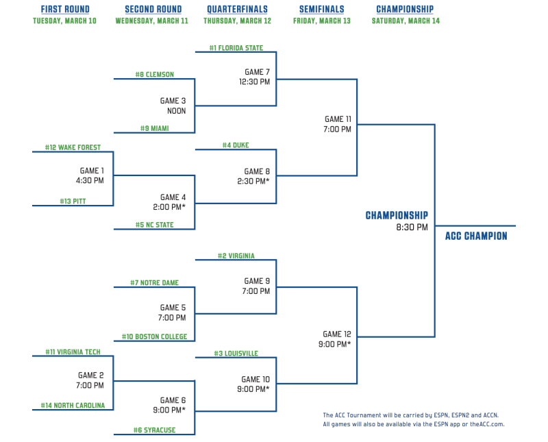 The 2020 ACC men's basketball tournament bracket. (ACC)