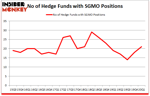 Is SGMO A Good Stock To Buy?