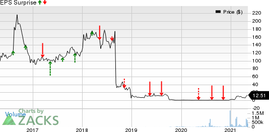 Ocugen, Inc. Price and EPS Surprise