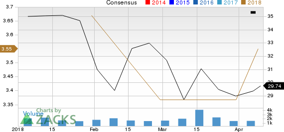 Consol Energy Inc. Price and Consensus