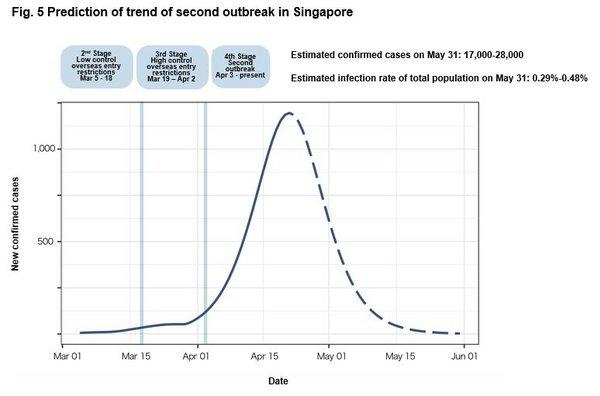 Fig. 5 Prediction of trend of second outbreak in Singapore