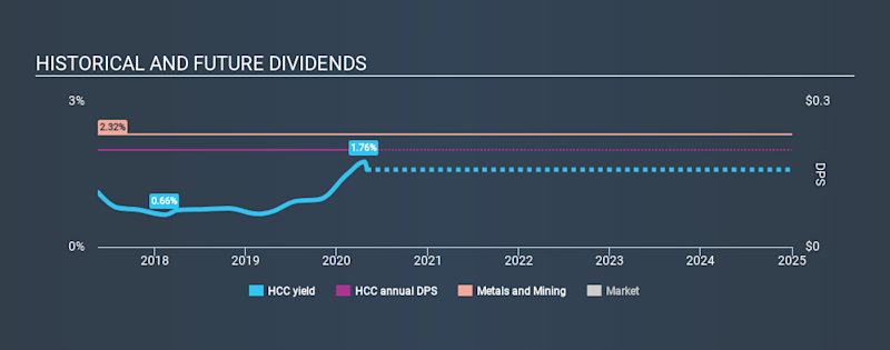 NYSE:HCC Historical Dividend Yield May 1st 2020
