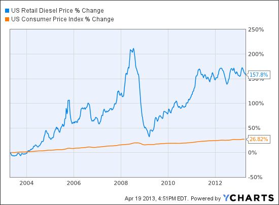 US Retail Diesel Price Chart