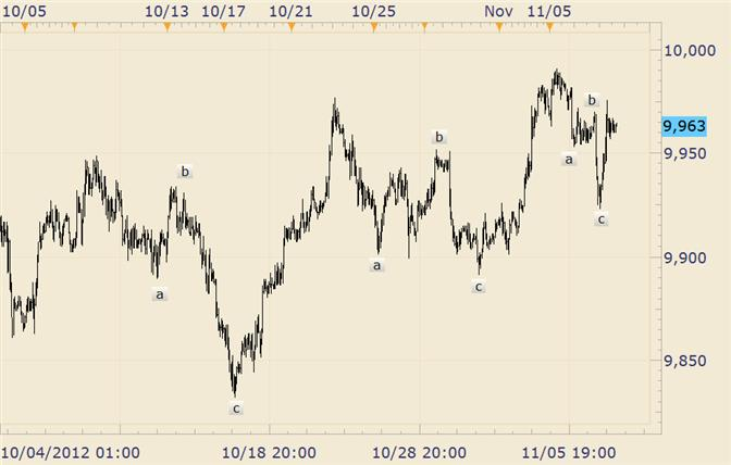 FOREX_Technical_Analysis_USDOLLAR_3_Wave_Drops_body_usdollar.png, FOREX Technical Analysis: USDOLLAR 3 Wave Drops are Bullish