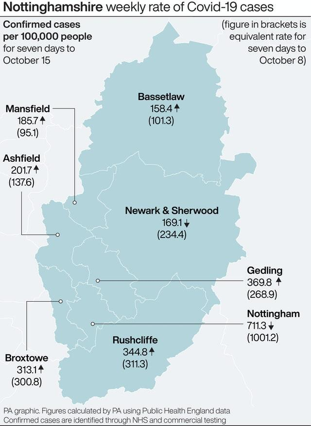 Nottinghamshire weekly rate of Covid-19 cases