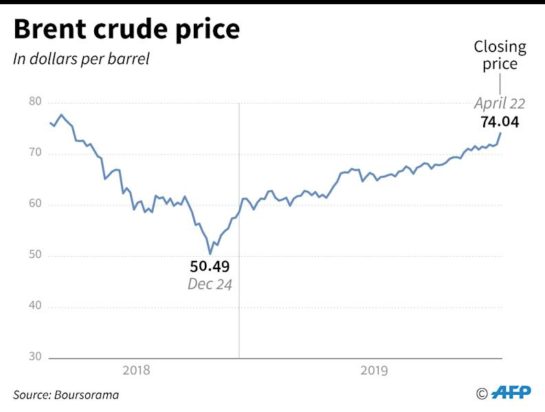 Washington's announcement pushed crude prices to near-six-month highs (AFP Photo/Simon MALFATTO)