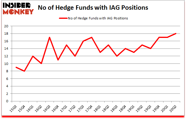 Is IAG A Good Stock To Buy?
